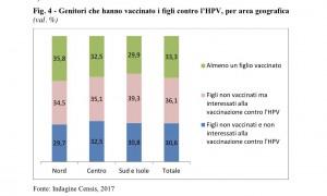Papillomavirus, genitori ancora poco informati. Il 30,6 % non vaccina