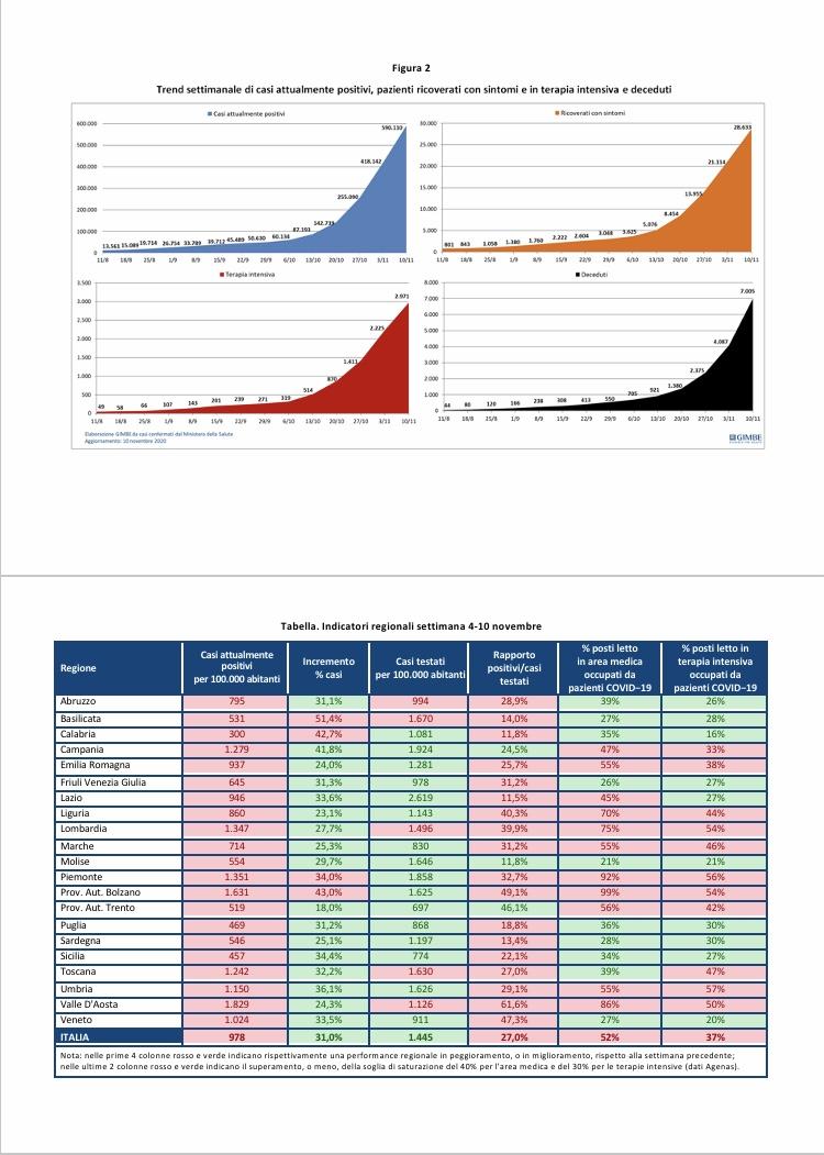 Covid: i dati delle regioni. Rapporto GIMBE